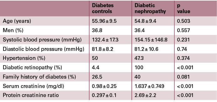 Biochemical factors in diabetic nephropathy