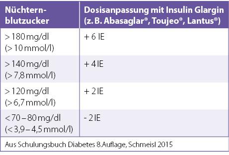 Insulin glargin plötzlichen Gewichtsverlust