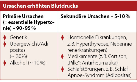 """Schwerpunkt """"Hypertonie"""" - Hypertonie: Leitlinien.."""